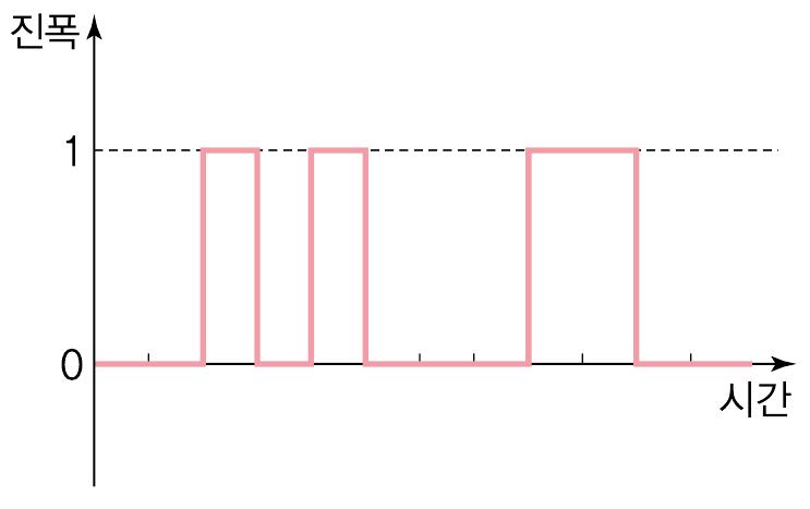 160쪽_그림 Ⅳ-10_디지털 센서의 변화값.png